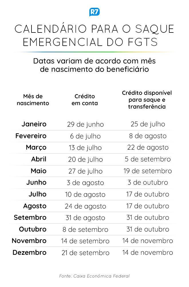 Caixa libera FGTS emergencial a nascidos em dezembro